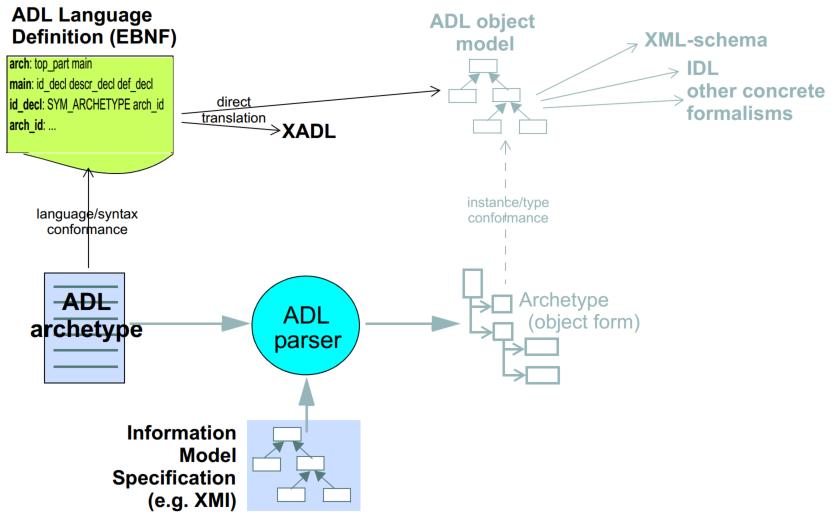 Archetype Definition Language 1 4 (ADL1 4)