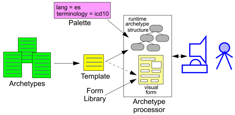 archetype definition language 14 specification