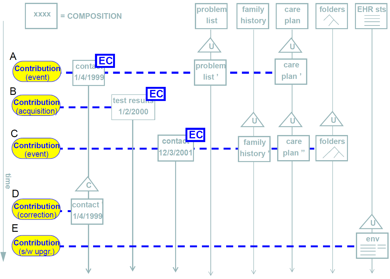 ehr information model