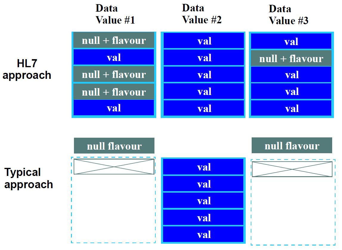 Data Types Information Model
