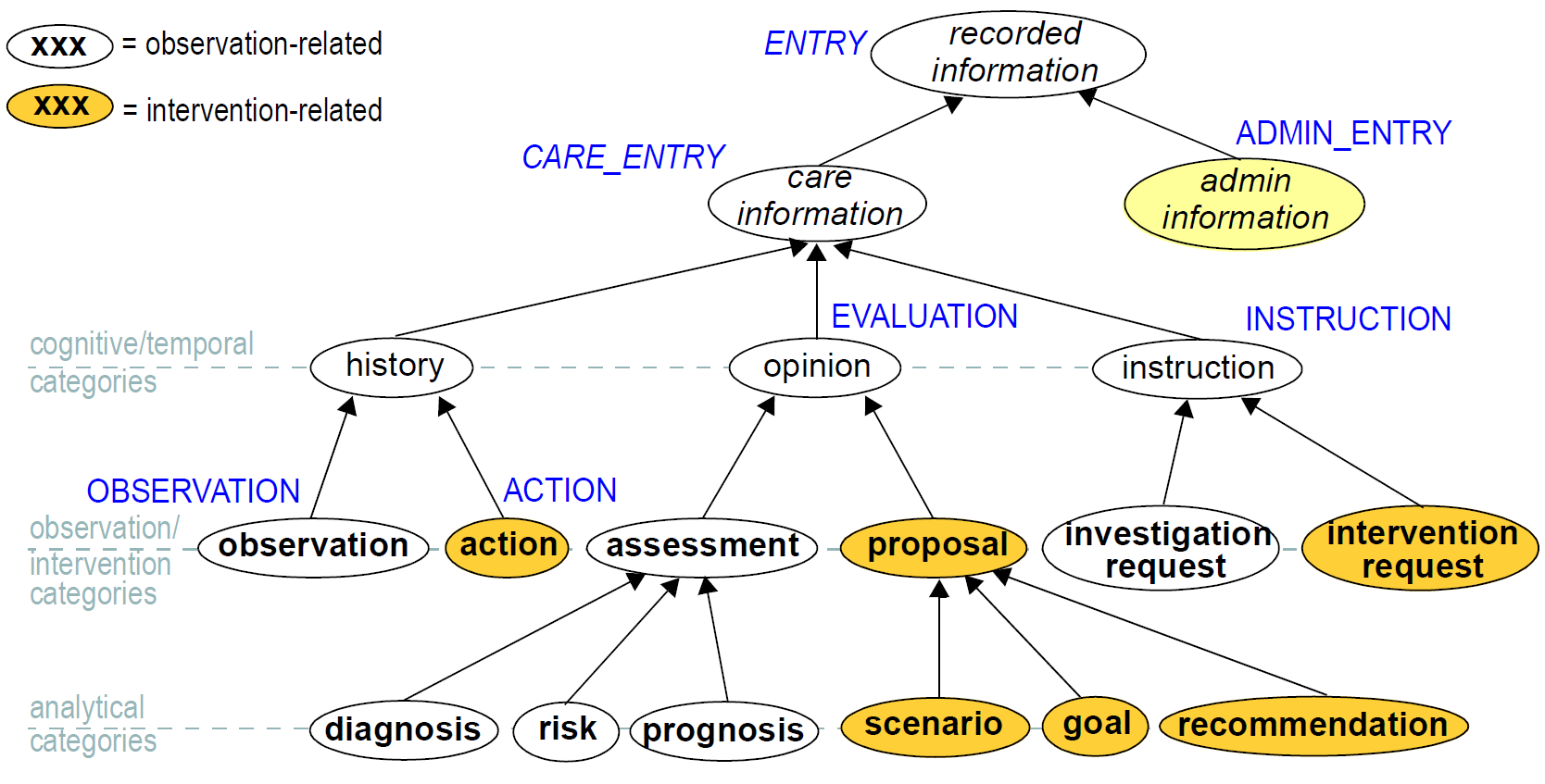 Ehr Information Model Application Life Cycle Uml Protocol State Machine Diagram Example Figure 17 The Clinical Investigator Recording Cir Ontology